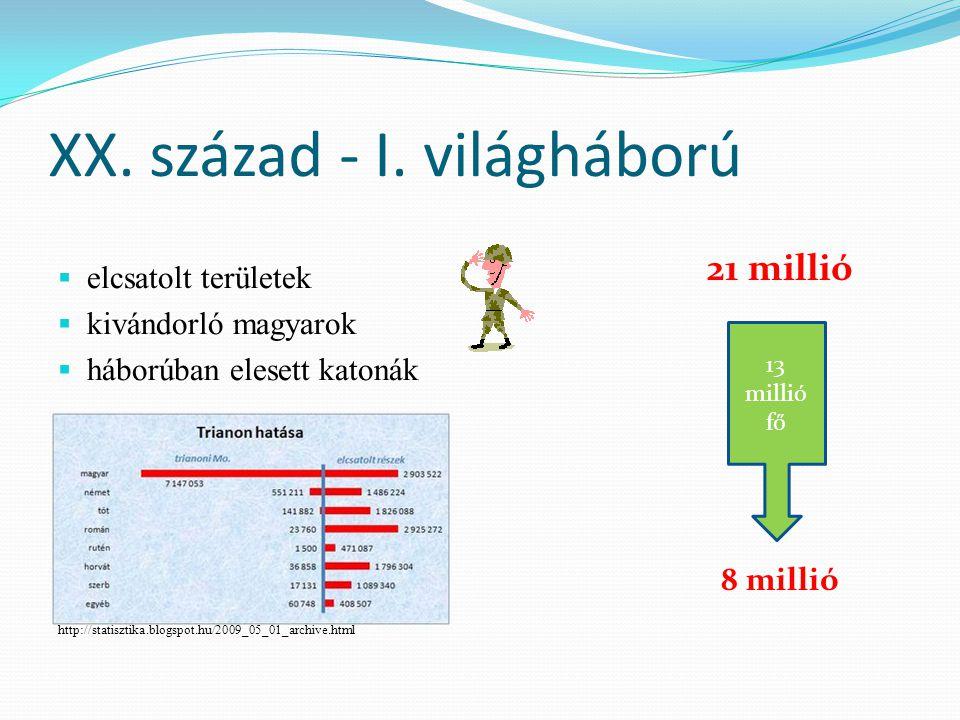 XX. század - I. világháború  elcsatolt területek  kivándorló magyarok  háborúban elesett katonák http://statisztika.blogspot.hu/2009_05_01_archive.