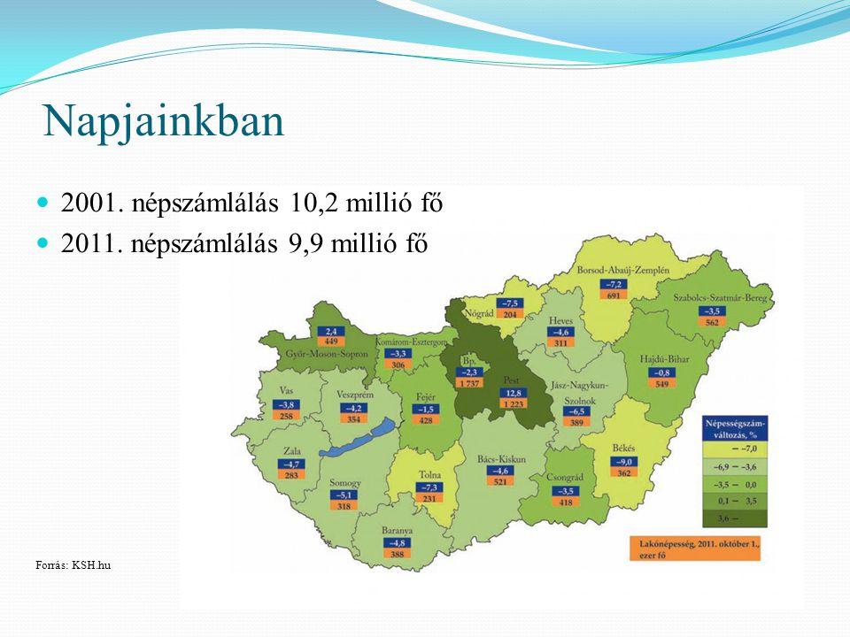 Napjainkban 2001. népszámlálás 10,2 millió fő 2011. népszámlálás 9,9 millió fő Forrás: KSH.hu