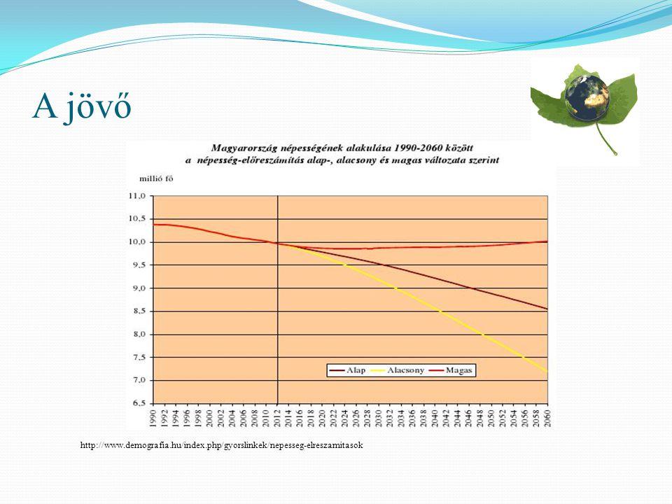 A jövő http://www.demografia.hu/index.php/gyorslinkek/nepesseg-elreszamitasok