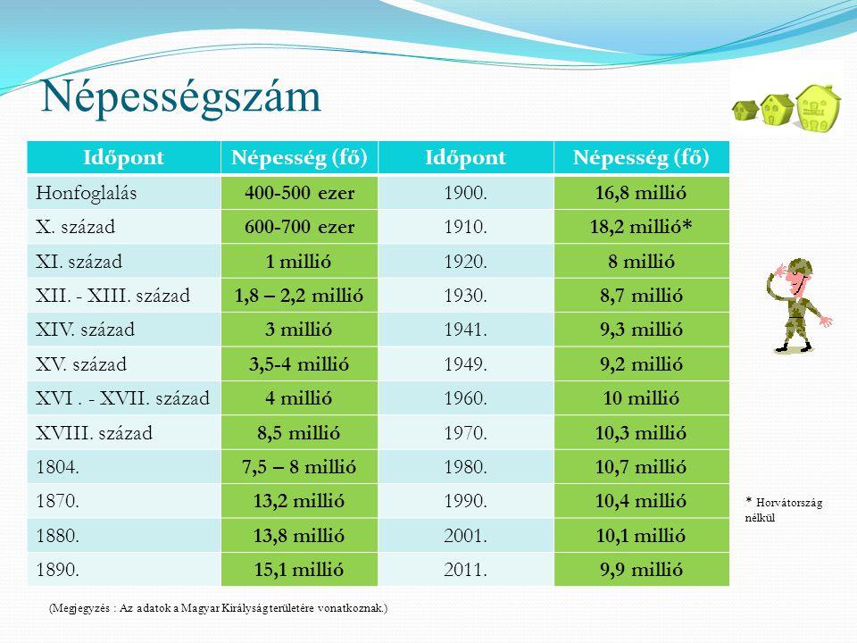 Népességszám IdőpontNépesség (fő)IdőpontNépesség (fő) Honfoglalás400-500 ezer1900.16,8 millió X. század600-700 ezer1910.18,2 millió* XI. század1 milli