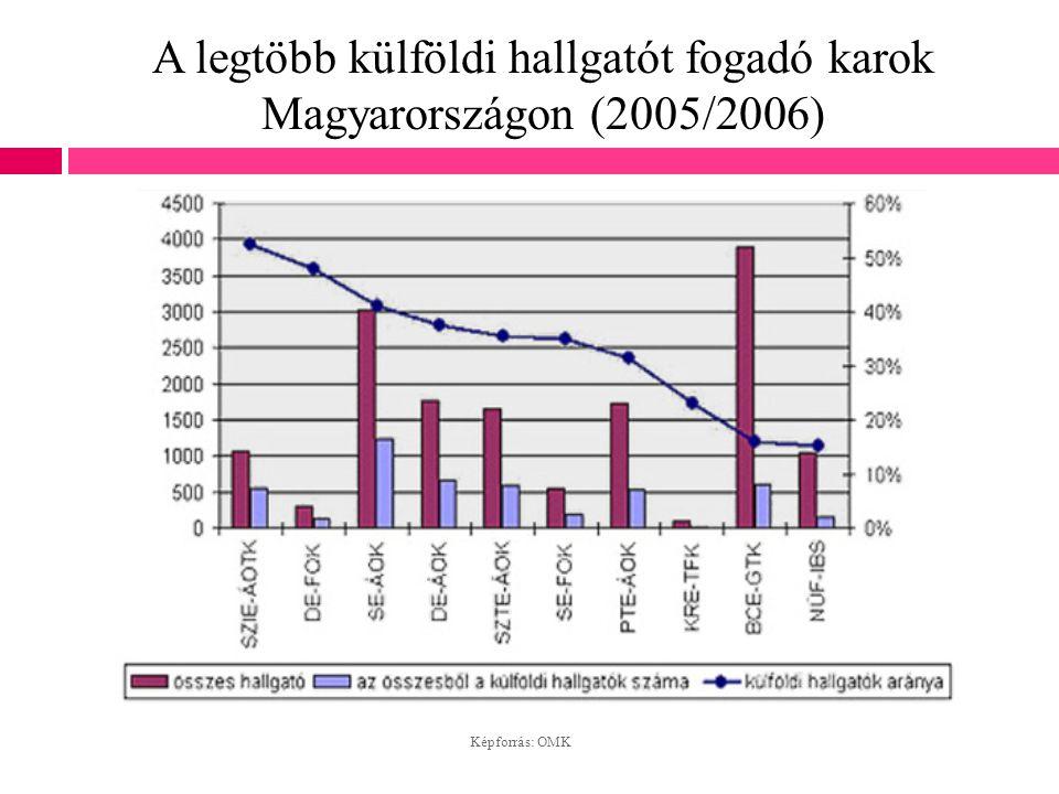 A legtöbb külföldi hallgatót fogadó karok Magyarországon (2005/2006) Képforrás: OMK