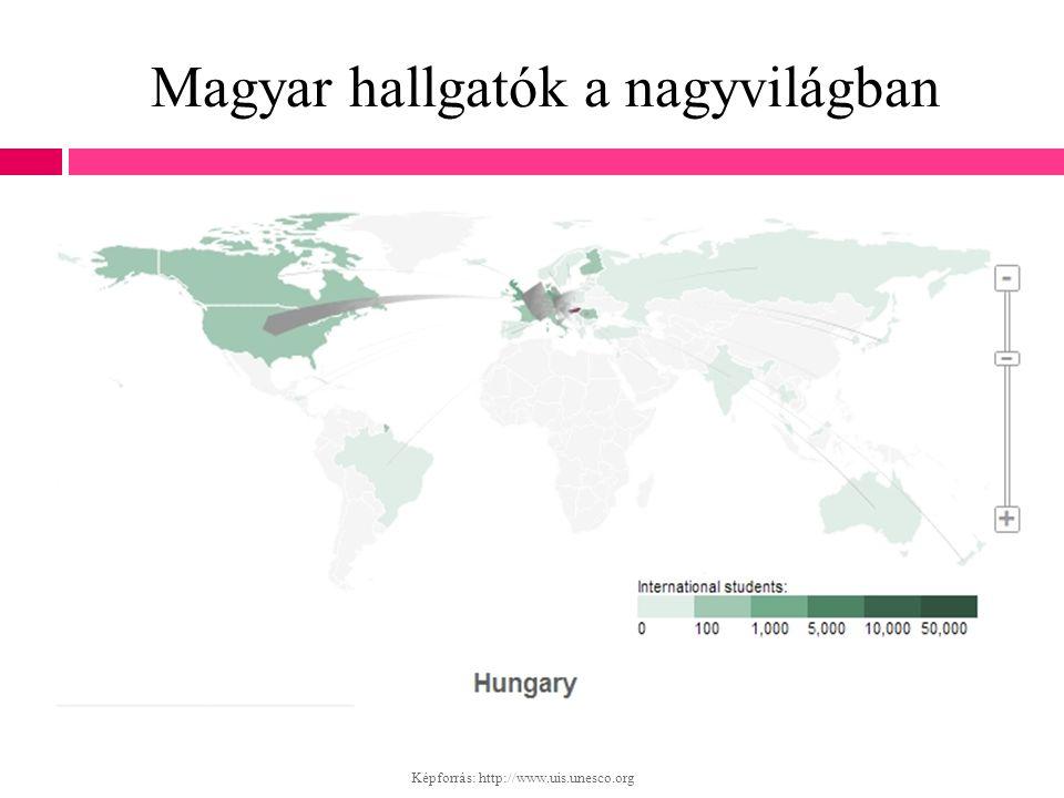 Magyar hallgatók a nagyvilágban Képforrás: http://www.uis.unesco.org