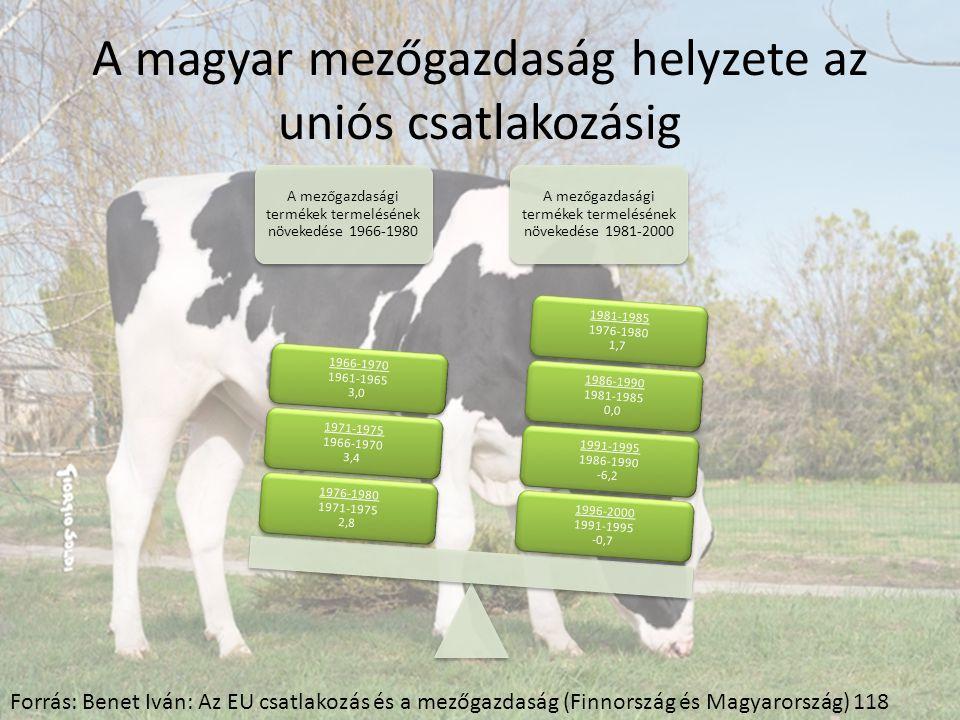 A magyar mezőgazdaság helyzete az uniós csatlakozásig A mezőgazdasági termékek termelésének növekedése 1966-1980 A mezőgazdasági termékek termelésének növekedése 1981-2000 1996-2000 1991-1995 -0,7 1991-1995 1986-1990 -6,2 1986-1990 1981-1985 0,0 1981-1985 1976-1980 1,7 1976-1980 1971-1975 2,8 1971-1975 1966-1970 3,4 1966-1970 1961-1965 3,0 Forrás: Benet Iván: Az EU csatlakozás és a mezőgazdaság (Finnország és Magyarország) 118