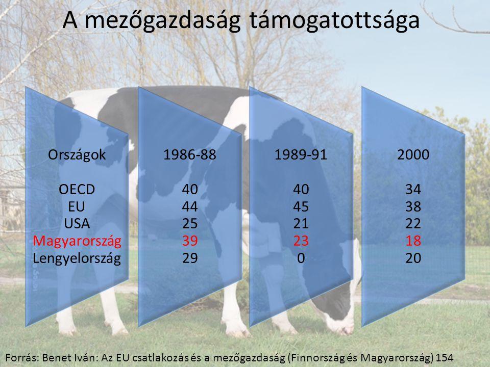 Országok OECD EU USA Magyarország Lengyelország 1986-88 40 44 25 39 29 1989-91 40 45 21 23 0 2000 34 38 22 18 20 A mezőgazdaság támogatottsága Forrás: Benet Iván: Az EU csatlakozás és a mezőgazdaság (Finnország és Magyarország) 154