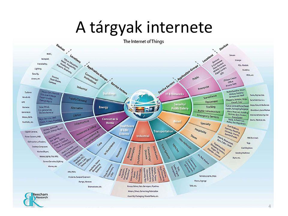 A tárgyak internete 4