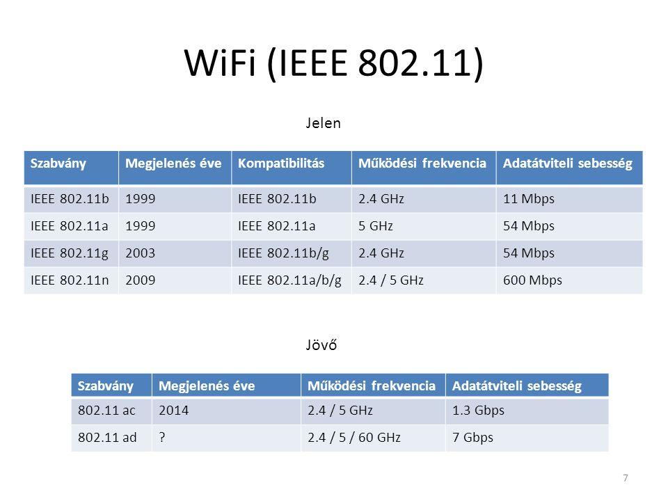 WiFi (IEEE 802.11) SzabványMegjelenés éveMűködési frekvenciaAdatátviteli sebesség 802.11 ac20142.4 / 5 GHz1.3 Gbps 802.11 ad 2.4 / 5 / 60 GHz7 Gbps SzabványMegjelenés éveKompatibilitásMűködési frekvenciaAdatátviteli sebesség IEEE 802.11b1999IEEE 802.11b2.4 GHz11 Mbps IEEE 802.11a1999IEEE 802.11a5 GHz54 Mbps IEEE 802.11g2003IEEE 802.11b/g2.4 GHz54 Mbps IEEE 802.11n2009IEEE 802.11a/b/g2.4 / 5 GHz600 Mbps Jelen Jövő 7