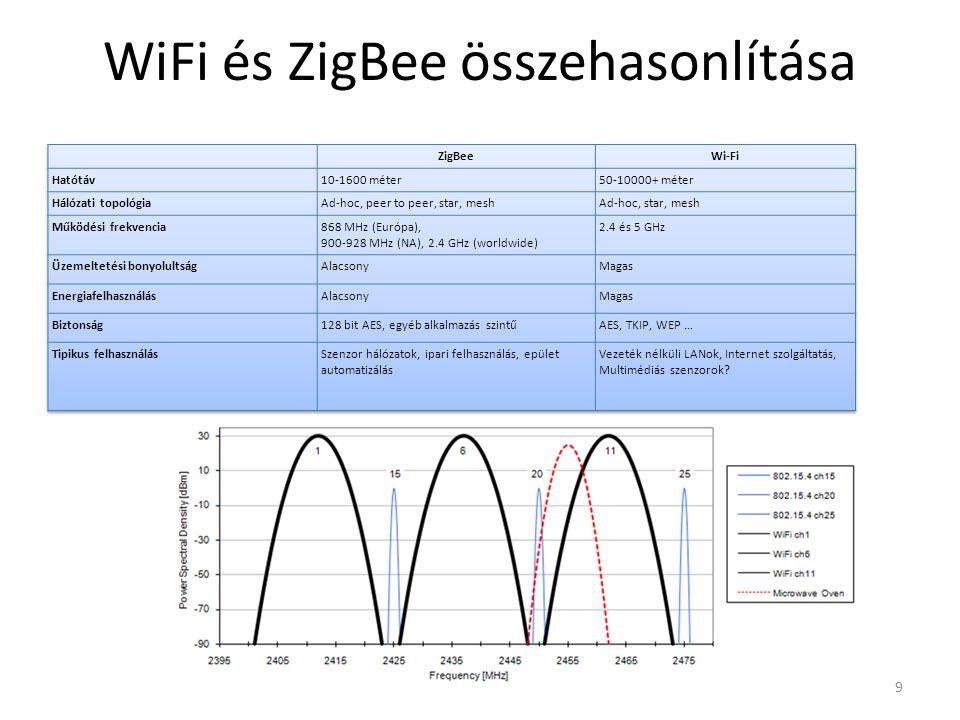 WiFi és ZigBee összehasonlítása 9