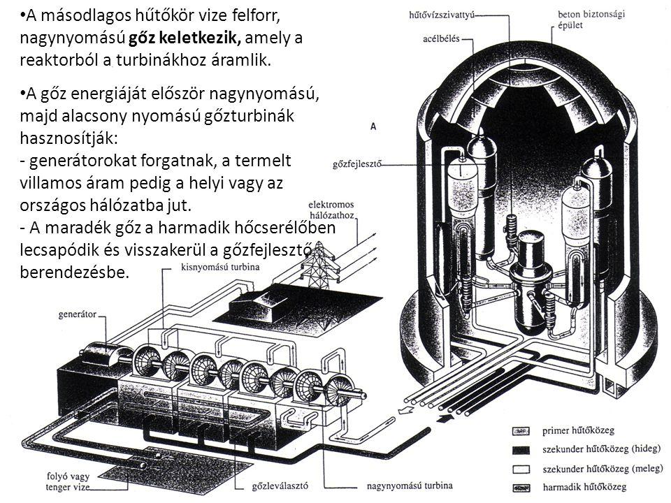 Debreceni Egyetem Műszaki Kar A másodlagos hűtőkör vize felforr, nagynyomású gőz keletkezik, amely a reaktorból a turbinákhoz áramlik. A gőz energiájá