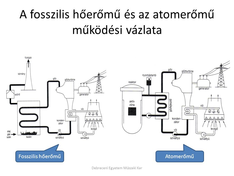 A fosszilis hőerőmű és az atomerőmű működési vázlata Debreceni Egyetem Műszaki Kar Fosszilis hőerőműAtomerőmű