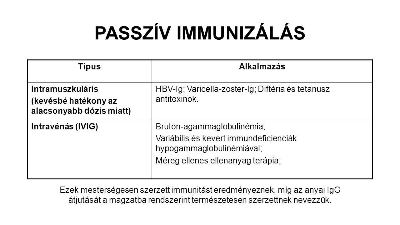PASSZÍV IMMUNIZÁLÁS TípusAlkalmazás Intramuszkuláris (kevésbé hatékony az alacsonyabb dózis miatt) HBV-Ig; Varicella-zoster-Ig; Diftéria és tetanusz antitoxinok.