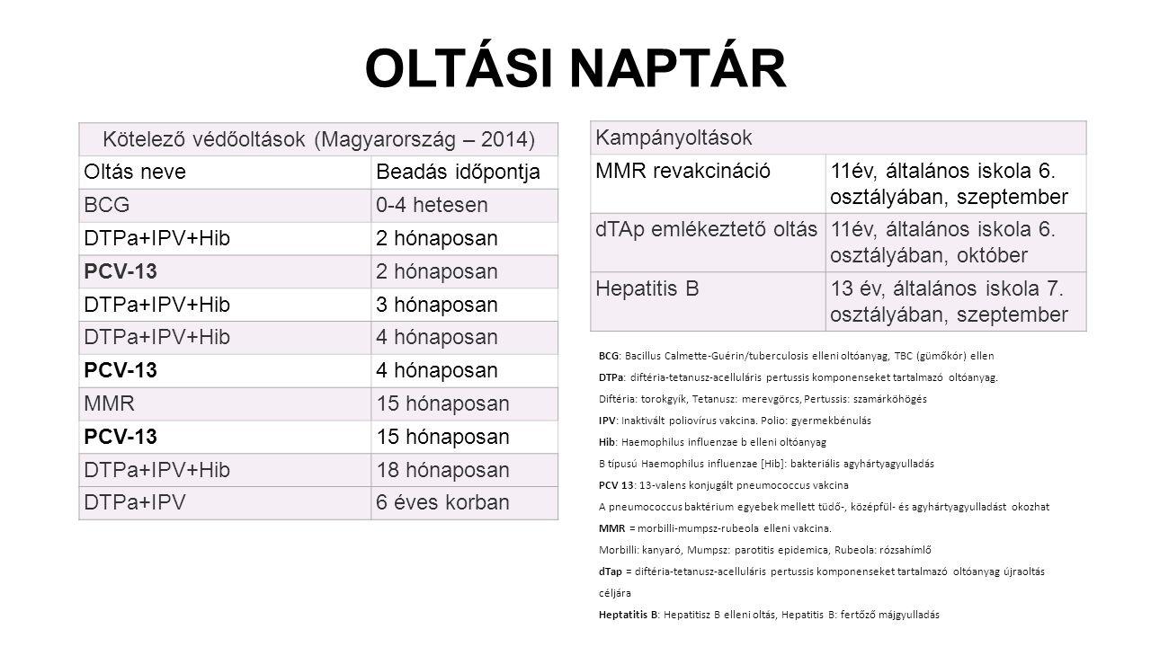 Kötelező védőoltások (Magyarország – 2014) Oltás neveBeadás időpontja BCG0-4 hetesen DTPa+IPV+Hib2 hónaposan PCV-132 hónaposan DTPa+IPV+Hib3 hónaposan DTPa+IPV+Hib4 hónaposan PCV-134 hónaposan MMR15 hónaposan PCV-1315 hónaposan DTPa+IPV+Hib18 hónaposan DTPa+IPV6 éves korban Kampányoltások MMR revakcináció11év, általános iskola 6.