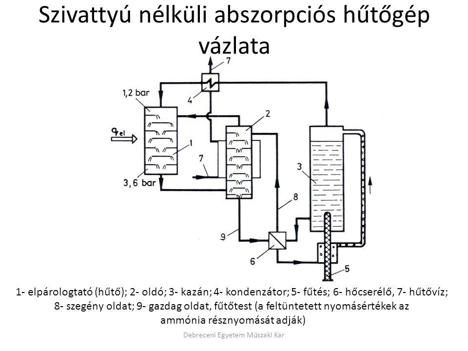 Szivattyú nélküli abszorpciós hűtőgép vázlata Debreceni Egyetem Műszaki Kar 1- elpárologtató (hűtő); 2- oldó; 3- kazán; 4- kondenzátor; 5- fűtés; 6- h