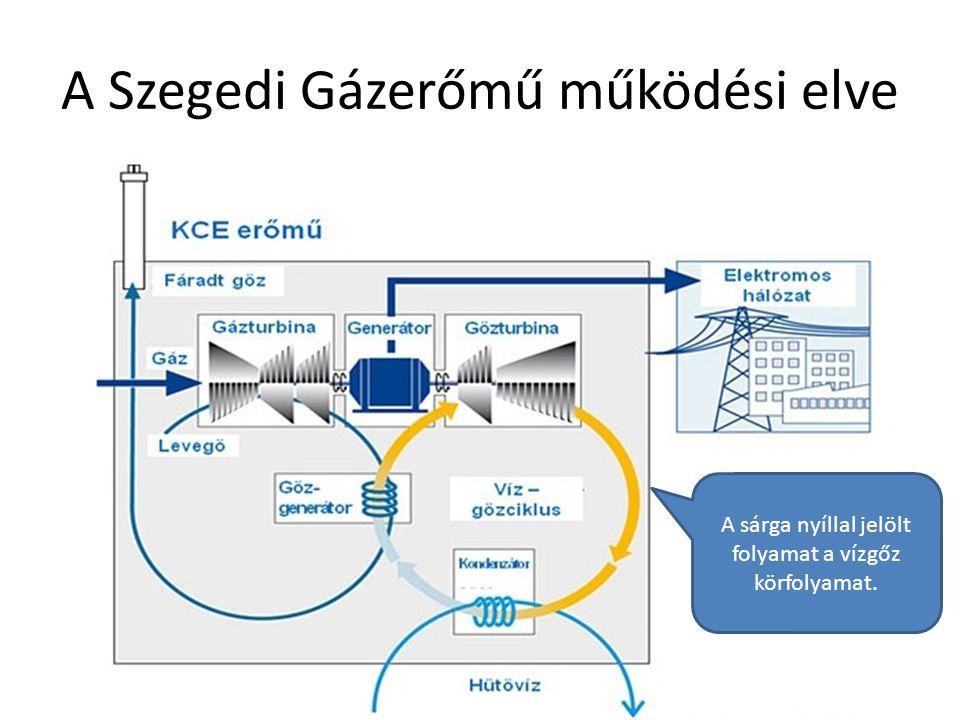 A Szegedi Gázerőmű működési elve Debreceni Egyetem Műszaki Kar A sárga nyíllal jelölt folyamat a vízgőz körfolyamat.