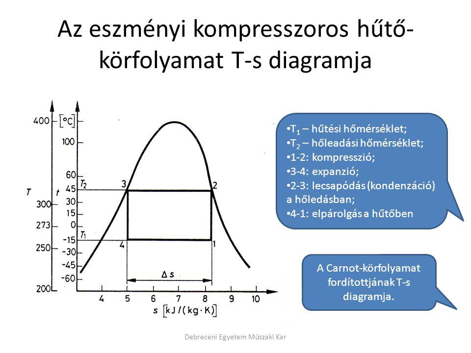 Az eszményi kompresszoros hűtő- körfolyamat T-s diagramja Debreceni Egyetem Műszaki Kar T 1 – hűtési hőmérséklet; T 2 – hőleadási hőmérséklet; 1-2: ko