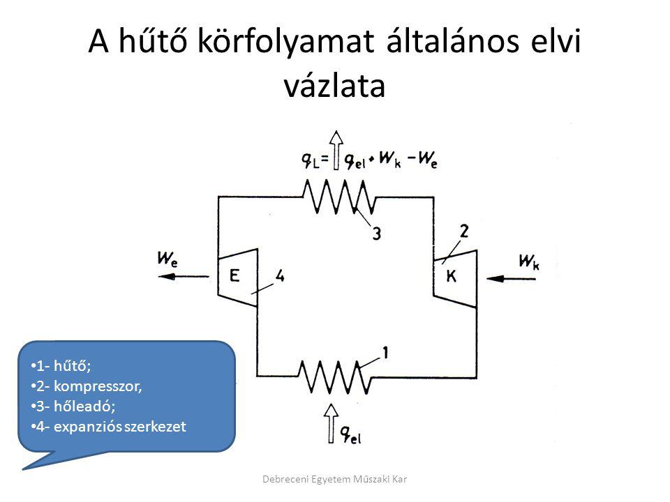 A gázturbina hőesése Debreceni Egyetem Műszaki Kar i – entalpia s – entrópia p - nyomás