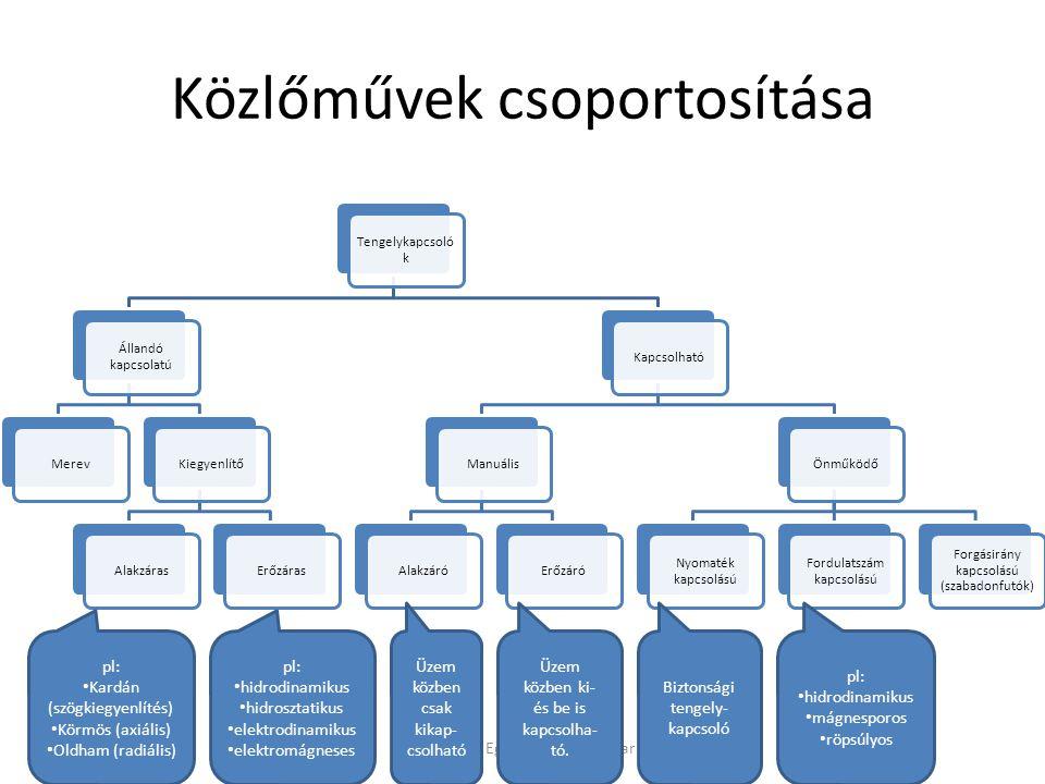 Közlőművek csoportosítása Debreceni Egyetem Műszaki Kar Tengelykapcsoló k Állandó kapcsolatú MerevKiegyenlítőAlakzárasErőzárasKapcsolhatóManuálisAlakzáróErőzáróÖnműködő Nyomaték kapcsolású Fordulatszám kapcsolású Forgásirány kapcsolású (szabadonfutók) pl: hidrodinamikus hidrosztatikus elektrodinamikus elektromágneses pl: Kardán (szögkiegyenlítés) Körmös (axiális) Oldham (radiális) Üzem közben csak kikap- csolható Üzem közben ki- és be is kapcsolha- tó.