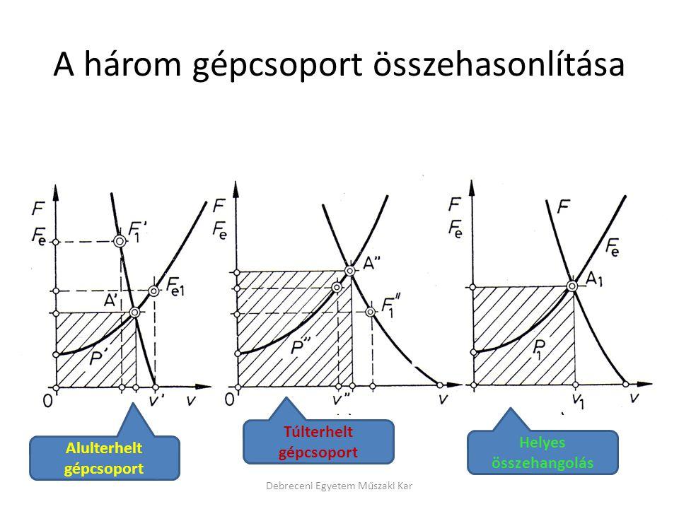 A három gépcsoport összehasonlítása Debreceni Egyetem Műszaki Kar Alulterhelt gépcsoport Túlterhelt gépcsoport Helyes összehangolás