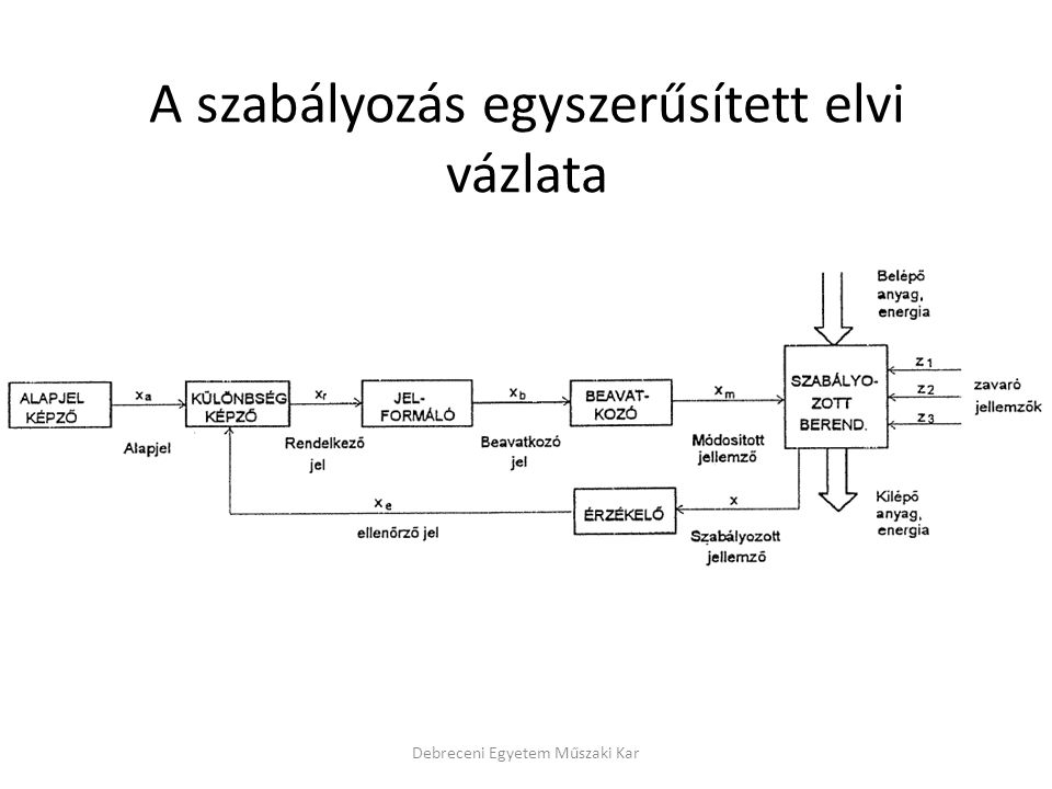 A szabályozás egyszerűsített elvi vázlata Debreceni Egyetem Műszaki Kar