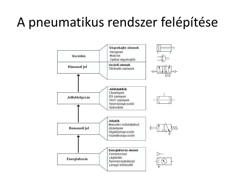 A pneumatikus rendszer felépítése Debreceni Egyetem Műszaki Kar
