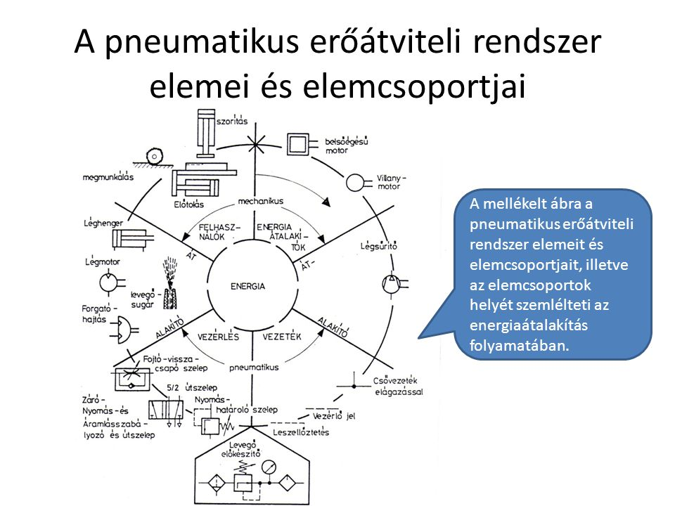 A pneumatikus erőátviteli rendszer elemei és elemcsoportjai Debreceni Egyetem Műszaki Kar A mellékelt ábra a pneumatikus erőátviteli rendszer elemeit és elemcsoportjait, illetve az elemcsoportok helyét szemlélteti az energiaátalakítás folyamatában.
