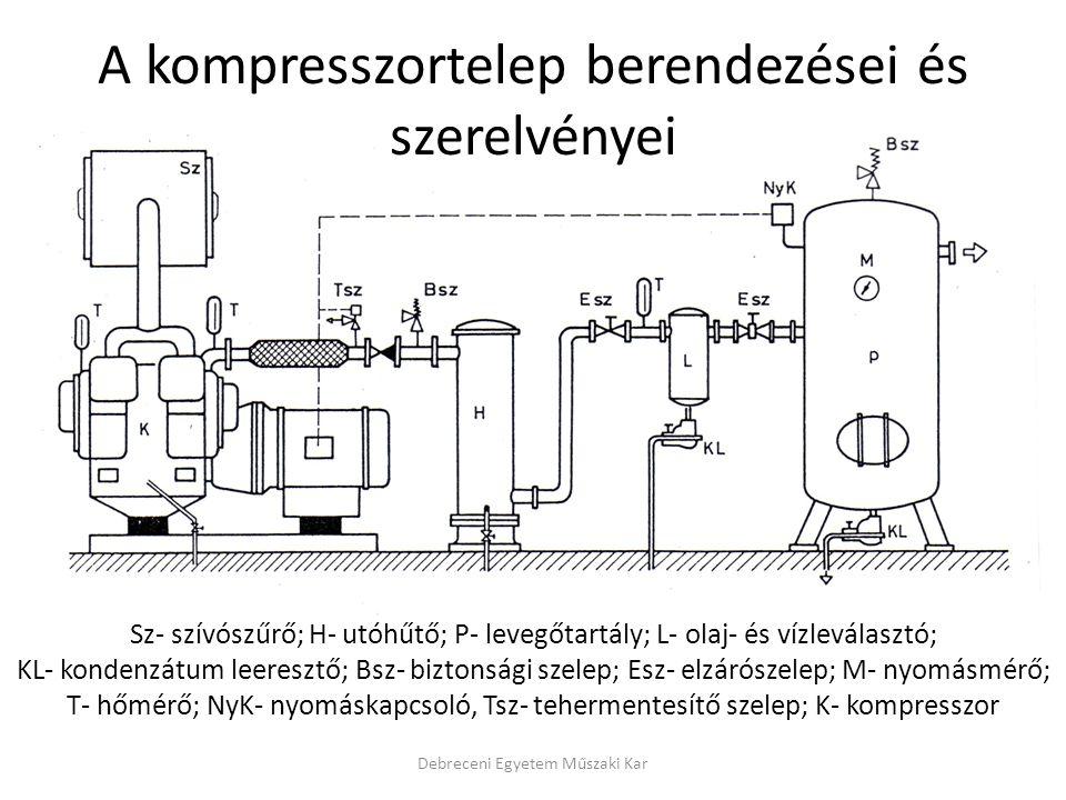 A kompresszortelep berendezései és szerelvényei Debreceni Egyetem Műszaki Kar Sz- szívószűrő; H- utóhűtő; P- levegőtartály; L- olaj- és vízleválasztó; KL- kondenzátum leeresztő; Bsz- biztonsági szelep; Esz- elzárószelep; M- nyomásmérő; T- hőmérő; NyK- nyomáskapcsoló, Tsz- tehermentesítő szelep; K- kompresszor