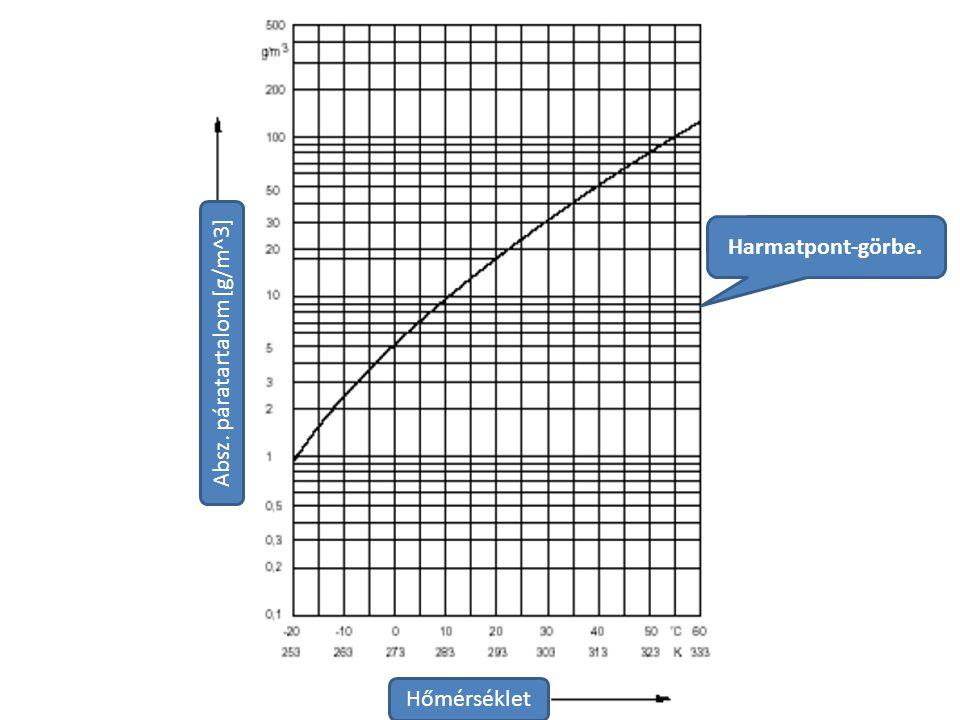 Harmatpont-görbe. Hőmérséklet Absz. páratartalom [g/m^3]