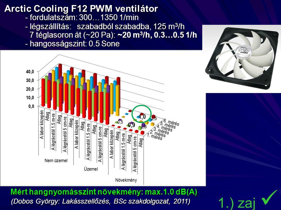 Arctic Cooling F12 PWM ventilátor - fordulatszám: 300…1350 1/min - légszállítás: szabadból szabadba, 125 m 3 /h Arctic Cooling F12 PWM ventilátor - fordulatszám: 300…1350 1/min - légszállítás: szabadból szabadba, 125 m 3 /h 7 téglasoron át (~20 Pa): ~20 m 3 /h, 0.3…0.5 1/h - hangosságszint: 0.5 Sone 7 téglasoron át (~20 Pa): ~20 m 3 /h, 0.3…0.5 1/h - hangosságszint: 0.5 Sone 1.) zaj Mért hangnyomásszint növekmény: max.1.0 dB(A) (Dobos György: Lakásszellőzés, BSc szakdolgozat, 2011)