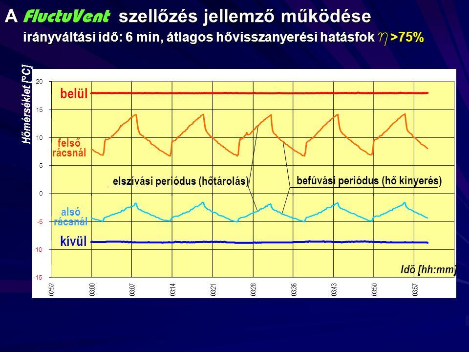 A szellőzés jellemző működése irányváltási idő: 6 min, átlagos hővisszanyerési hatásfok h >75% A FluctuVent szellőzés jellemző működése irányváltási idő: 6 min, átlagos hővisszanyerési hatásfok h >75% befúvási periódus (hő kinyerés) elszívási periódus (hőtárolás) belül kívül felső rácsnál alsó rácsnál Idő [hh:mm] Hőmérséklet [°C]