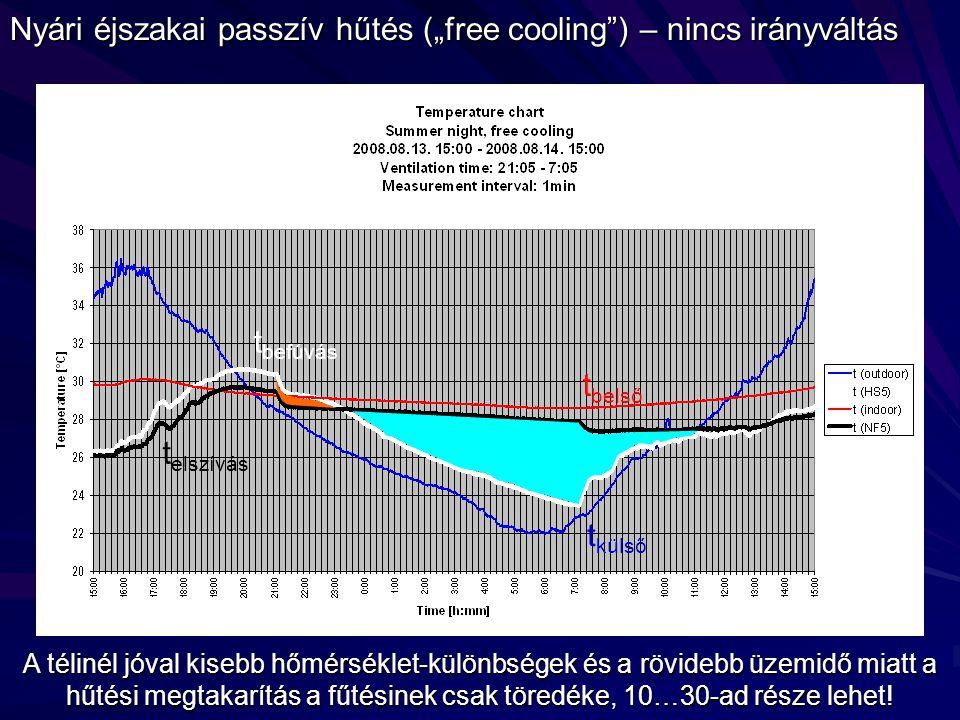 """Nyári éjszakai passzív hűtés (""""free cooling ) – nincs irányváltás A télinél jóval kisebb hőmérséklet-különbségek és a rövidebb üzemidő miatt a hűtési megtakarítás a fűtésinek csak töredéke, 10…30-ad része lehet."""