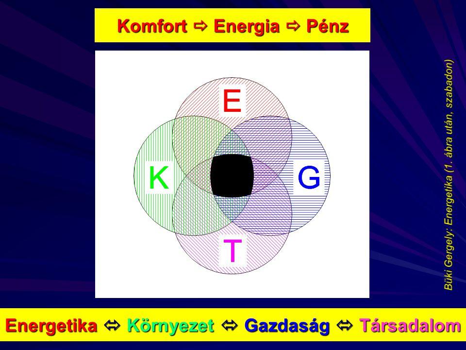Komfort  Energia  Pénz Energetika  Környezet  Gazdaság  Társadalom
