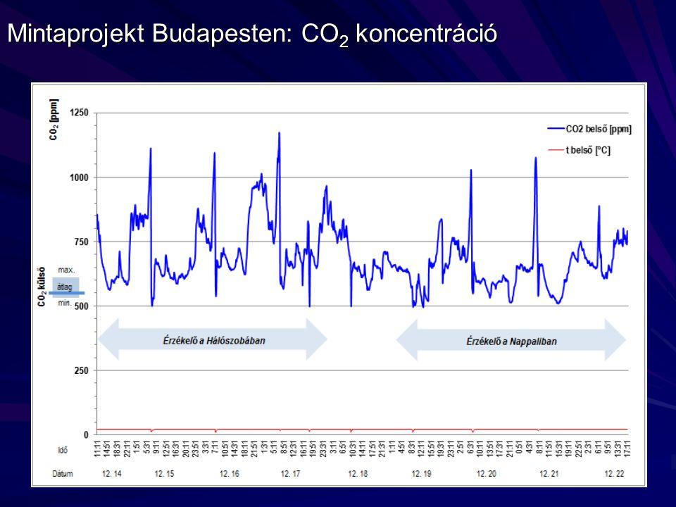 Mintaprojekt Budapesten: CO 2 koncentráció