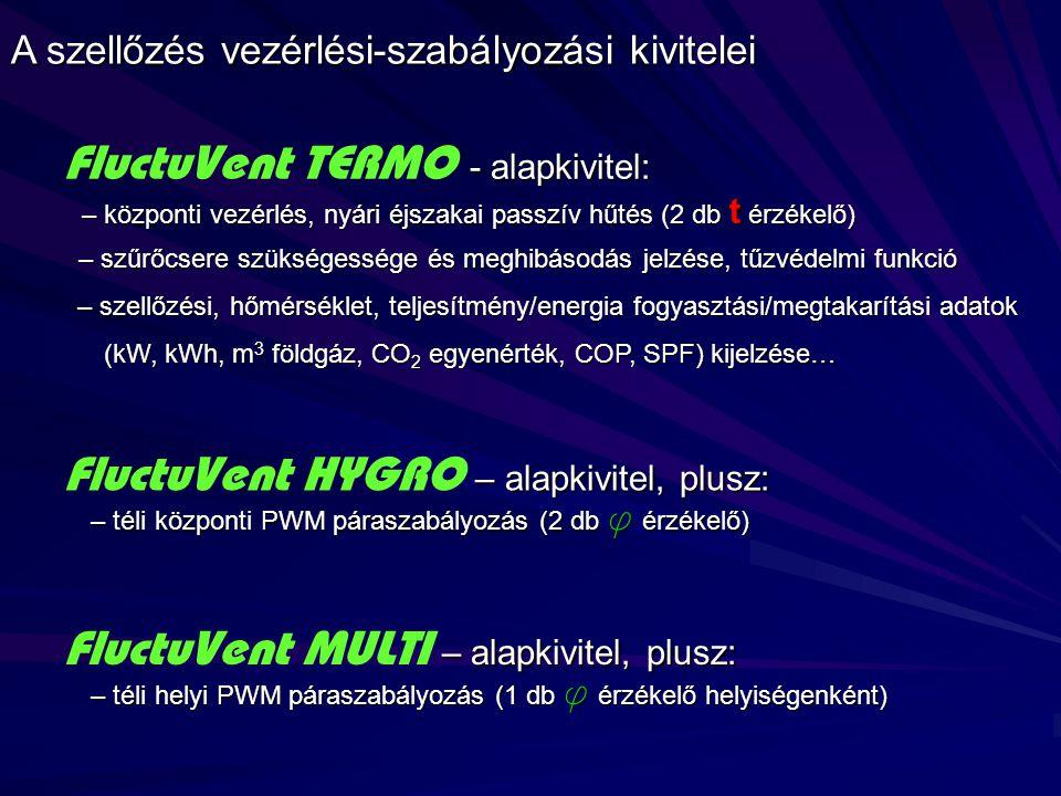 A szellőzés vezérlési-szabályozási kivitelei – alapkivitel, plusz: FluctuVent HYGRO – alapkivitel, plusz: – téli központi PWM páraszabályozás (2 db ϕ érzékelő) – téli központi PWM páraszabályozás (2 db ϕ érzékelő) – alapkivitel, plusz: FluctuVent MULTI – alapkivitel, plusz: – téli helyi PWM páraszabályozás (1 db ϕ érzékelő helyiségenként) – téli helyi PWM páraszabályozás (1 db ϕ érzékelő helyiségenként) - alapkivitel: FluctuVent TERMO - alapkivitel: – központi vezérlés, nyári éjszakai passzív hűtés (2 db t érzékelő) – központi vezérlés, nyári éjszakai passzív hűtés (2 db t érzékelő) – szűrőcsere szükségessége és meghibásodás jelzése, tűzvédelmi funkció – szűrőcsere szükségessége és meghibásodás jelzése, tűzvédelmi funkció – szellőzési, hőmérséklet, teljesítmény/energia fogyasztási/megtakarítási adatok (kW, kWh, m 3 földgáz, CO 2 egyenérték, COP, SPF) kijelzése… – szellőzési, hőmérséklet, teljesítmény/energia fogyasztási/megtakarítási adatok (kW, kWh, m 3 földgáz, CO 2 egyenérték, COP, SPF) kijelzése…