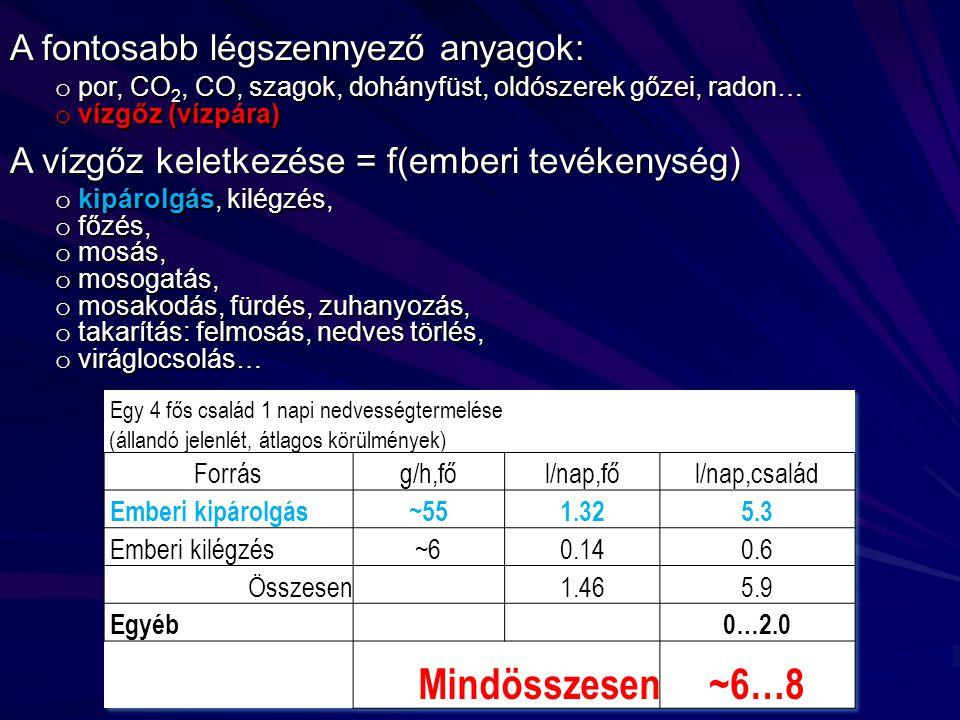 Szellőző kürtő kialakítási lehetőségei: csiszolt téglafalazat (vékony ragasztóhabarcs vagy PUR-hab) csiszolt téglafalazat (vékony ragasztóhabarcs vagy PUR-hab) hagyományos téglafalazat (vastaghabarcs) hagyományos téglafalazat (vastaghabarcs) bennmaradó EPS kirekesztő sablon hagyományos téglafalazat (vastaghabarcs) hagyományos téglafalazat (vastaghabarcs) többször használható sablon (EPS)