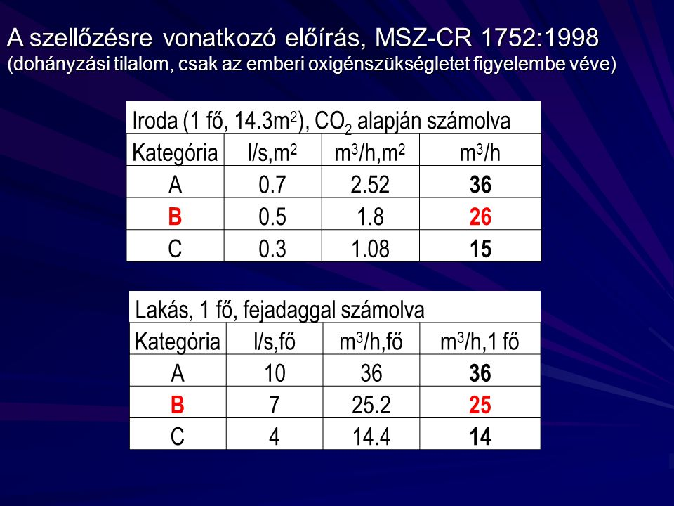 Iroda (1 fő, 14.3m 2 ), CO 2 alapján számolva Kategórial/s,m 2 m 3 /h,m 2 m 3 /h A0.72.52 36 B 0.51.8 26 C0.31.08 15 Lakás, 1 fő, fejadaggal számolva Kategórial/s,főm 3 /h,főm 3 /h,1 fő A1036 B 725.2 25 C414.4 14 A szellőzésre vonatkozó előírás, MSZ-CR 1752:1998 (dohányzási tilalom, csak az emberi oxigénszükségletet figyelembe véve)