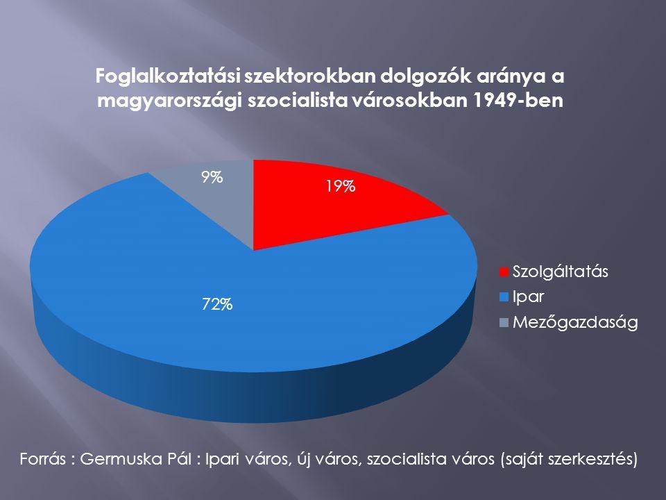 Forrás : Germuska Pál : Ipari város, új város, szocialista város (saját szerkesztés)