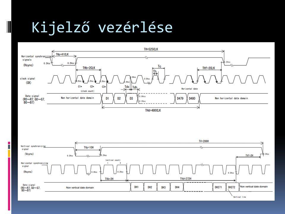  Vezérlő lábak  Clock (8 MHz)  H_sync  V_sync  Disp