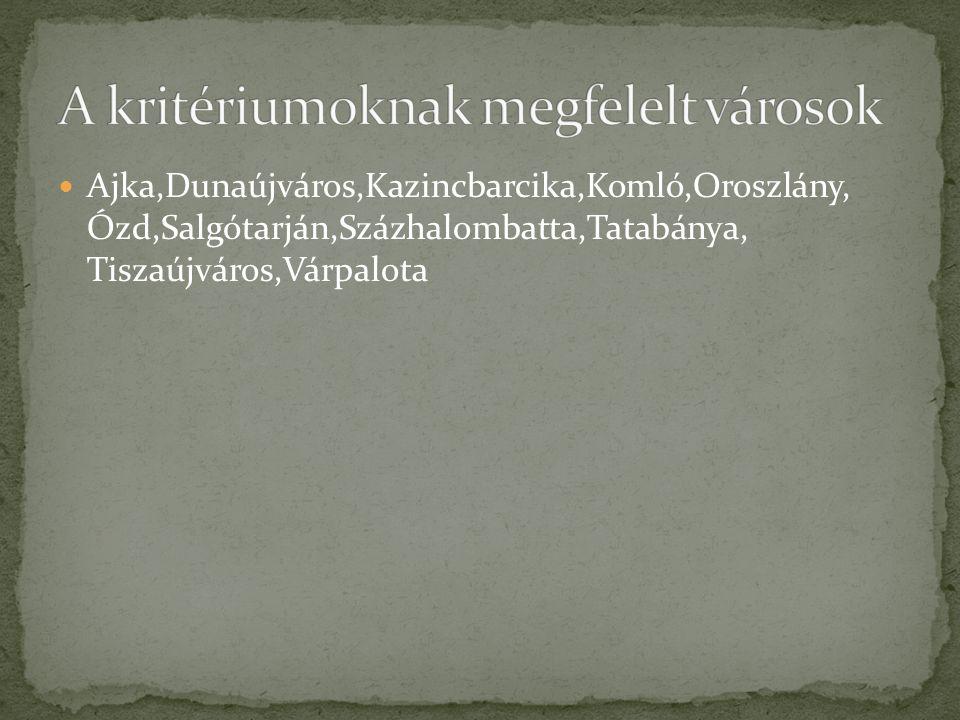 Ajka,Dunaújváros,Kazincbarcika,Komló,Oroszlány, Ózd,Salgótarján,Százhalombatta,Tatabánya, Tiszaújváros,Várpalota