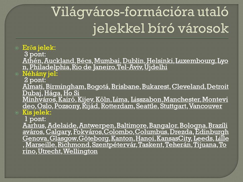  Er ő s jelek: 3 pont: Athén, Auckland, Bécs, Mumbai, Dublin, Helsinki, Luxembourg, Lyo n, Philadelphia, Rio de Janeiro,Tel-Aviv, Újdelhi  Néhány jel: 2 pont: Almati, Birmingham, Bogotá, Brisbane, Bukarest, Cleveland, Detroit Dubaj, Hága, Ho Si Minhváros, Kairó, Kijev, Köln, Lima, Lisszabon,Manchester, Montevi deo, Oslo, Pozsony, Rijád, Rotterdam, Seattle, Stuttgart, Vancouver  Kis jelek: 1 pont: Aarhus, Adelaide, Antwerpen, Baltimore, Bangalor, Bologna, Brazíli aváros, Calgary, Fokváros,Colombo, Columbus, Drezda, Edinburgh Genova, Glasgow,Göteborg, Kanton, Hanoi, KansasCity, Leeds, Lille, Marseille, Richmond, Szentpétervár, Taskent, Teherán, Tijuana, To rino, Utrecht, Wellington