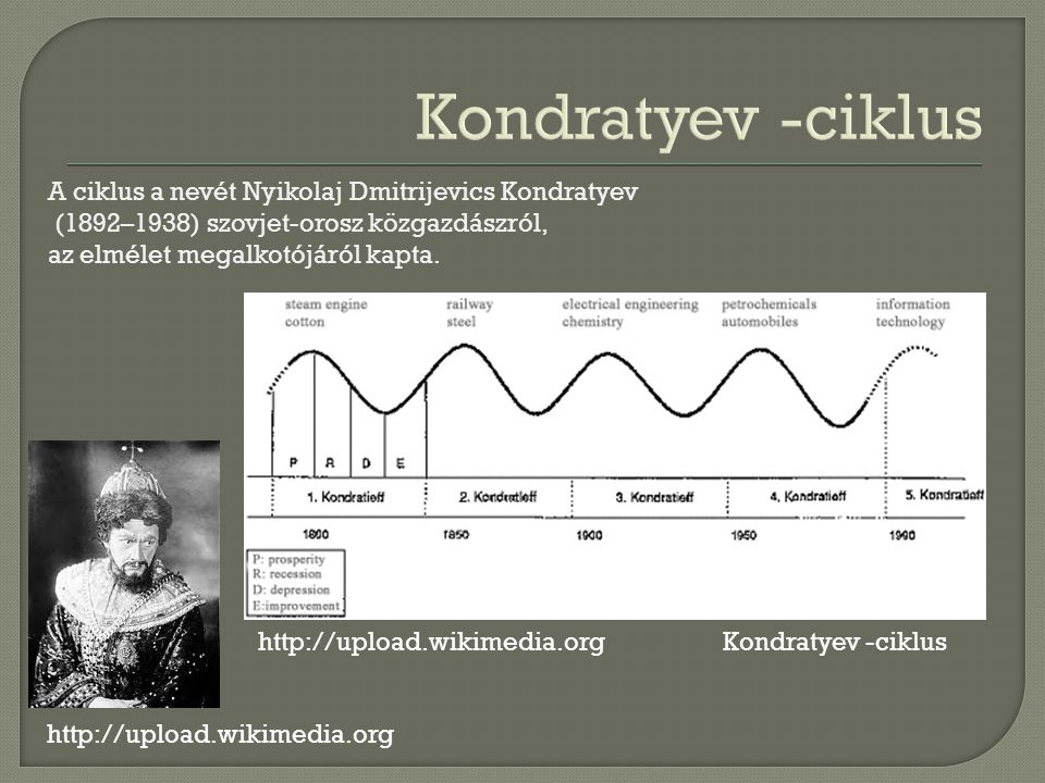 A ciklus a nevét Nyikolaj Dmitrijevics Kondratyev (1892–1938) szovjet-orosz közgazdászról, az elmélet megalkotójáról kapta.