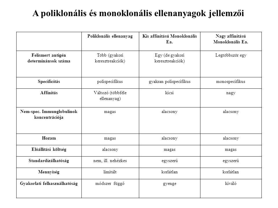 Poliklonális ellenanyagKis affinitású Monoklonális Ea.