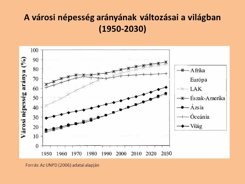 A városok száma és a népesség eloszlása a városok mérete szerint (1975-2015) Forrás: Az UNPD (2004: 2006) adatai alapján