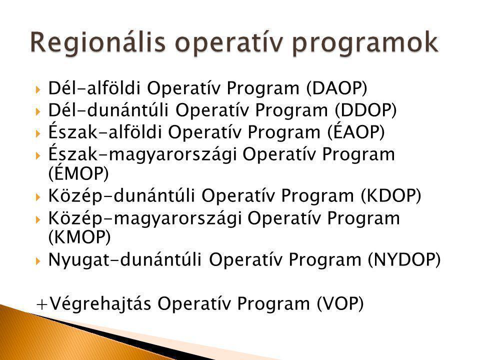  Dél-alföldi Operatív Program (DAOP)  Dél-dunántúli Operatív Program (DDOP)  Észak-alföldi Operatív Program (ÉAOP)  Észak-magyarországi Operatív Program (ÉMOP)  Közép-dunántúli Operatív Program (KDOP)  Közép-magyarországi Operatív Program (KMOP)  Nyugat-dunántúli Operatív Program (NYDOP) +Végrehajtás Operatív Program (VOP)