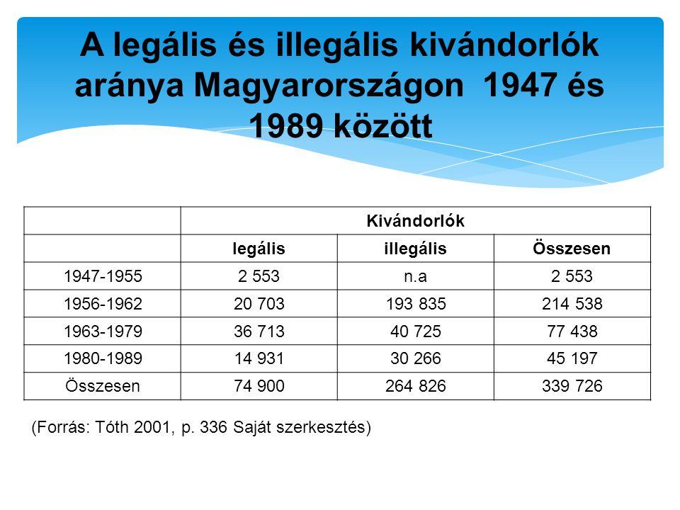 Kivándorlók legálisillegálisÖsszesen 1947-19552 553n.a2 553 1956-196220 703193 835214 538 1963-197936 71340 72577 438 1980-198914 93130 26645 197 Össz