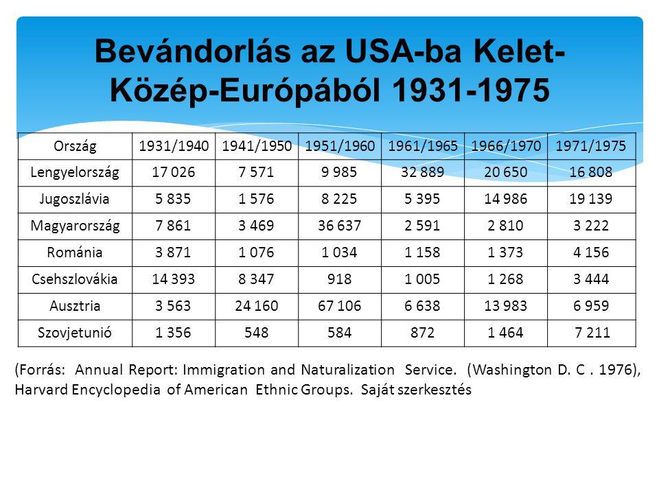 Bevándorlás az USA-ba Kelet- Közép-Európából 1931-1975 Ország1931/19401941/19501951/19601961/19651966/19701971/1975 Lengyelország17 0267 5719 98532 88