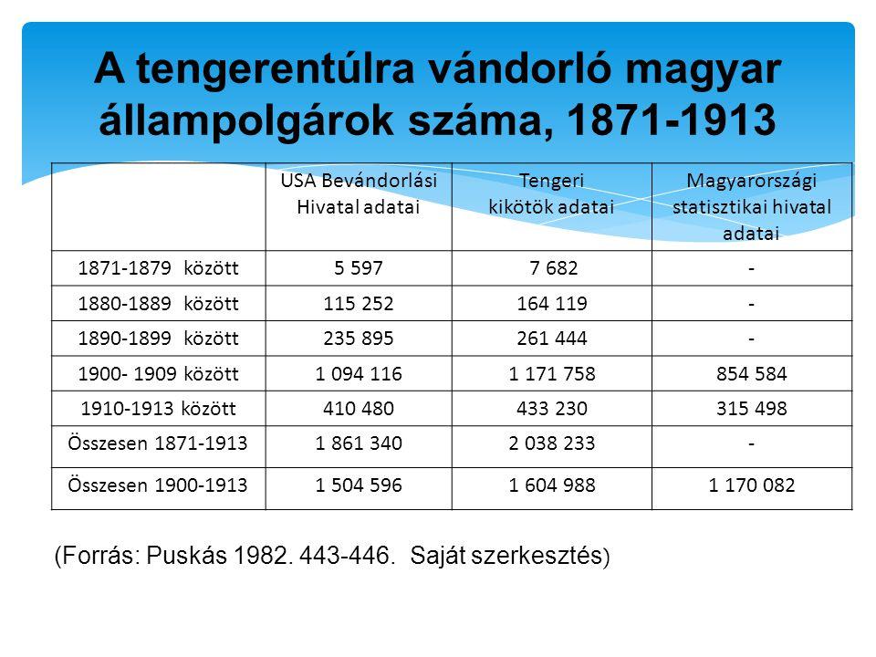 USA Bevándorlási Hivatal adatai Tengeri kikötök adatai Magyarországi statisztikai hivatal adatai 1871-1879 között5 597 7 682- 1880-1889 között115 2521
