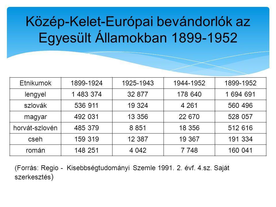 Etnikumok1899-19241925-19431944-19521899-1952 lengyel1 483 37432 877178 6401 694 691 szlovák536 91119 3244 261560 496 magyar492 03113 35622 670528 057