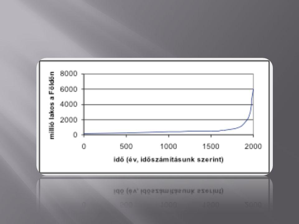  A népesség száma és a rendelkezésre álló természeti erőforrások mennyisége ill.