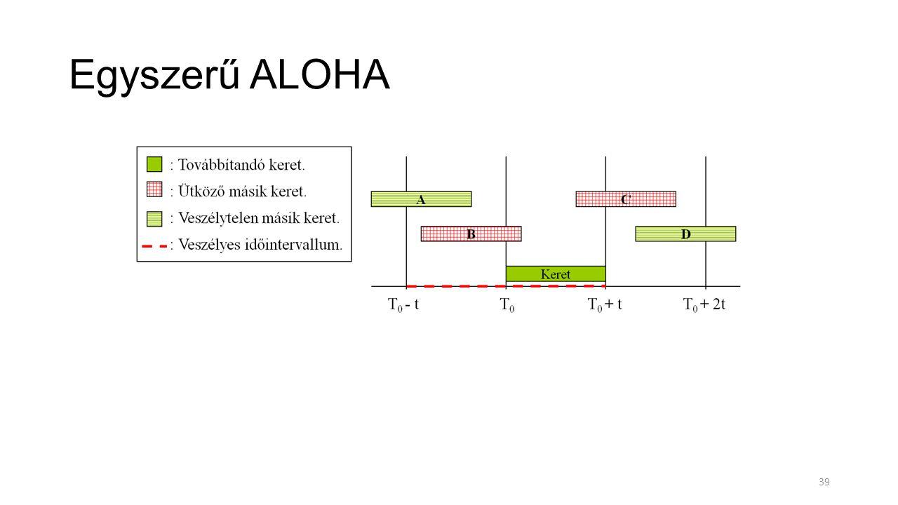 Egyszerű ALOHA 39