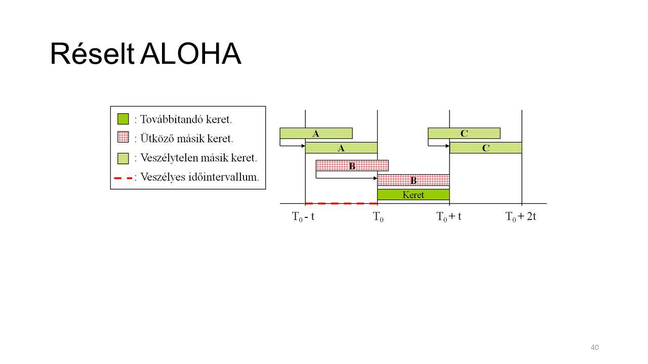 Réselt ALOHA 40