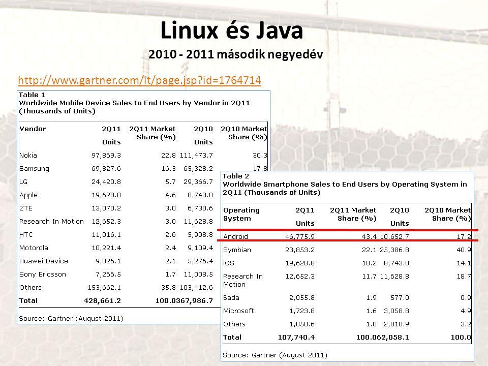 Linux és Java 2010 - 2011 második negyedév http://www.gartner.com/it/page.jsp?id=1764714